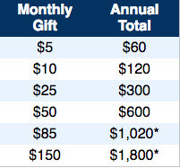 Recurring Gift Chart